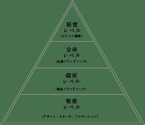 ブランディングステージのピラミッド図
